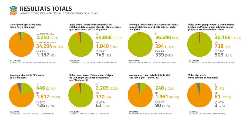 Resultats multireferèndum 25 de maig 2014
